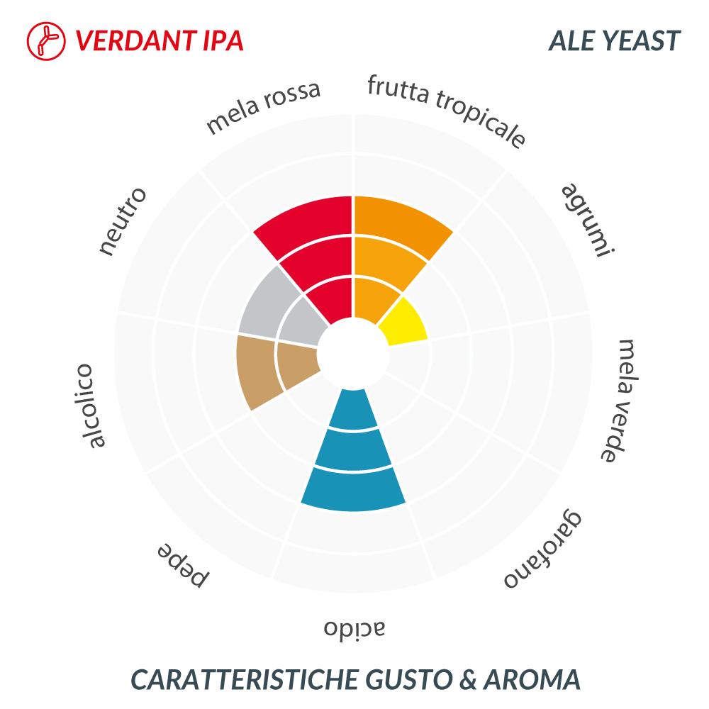 Lievito secco per birra LALLEMAND VERDANT IPA g. 500
